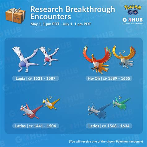 May/June Research Breakthrough and Egg Pool Shakeup