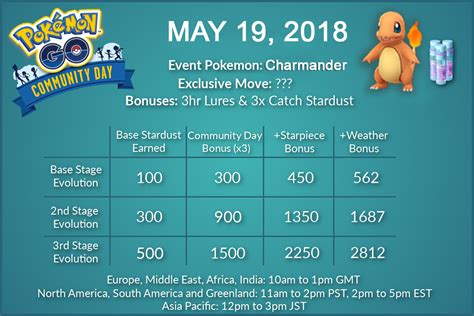 Community Day #5 Charmander: Quick Guide – Stardust,IV