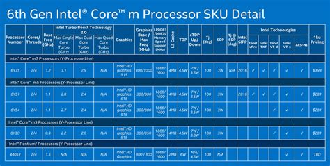 What to expect from Skylake laptops - Skylake Y, U and H