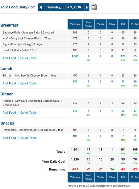 Day 67: Easy Low Carb Meals | Traveling Low Carb