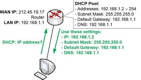 DHCP and manual IP address configuration - Homenet Howto